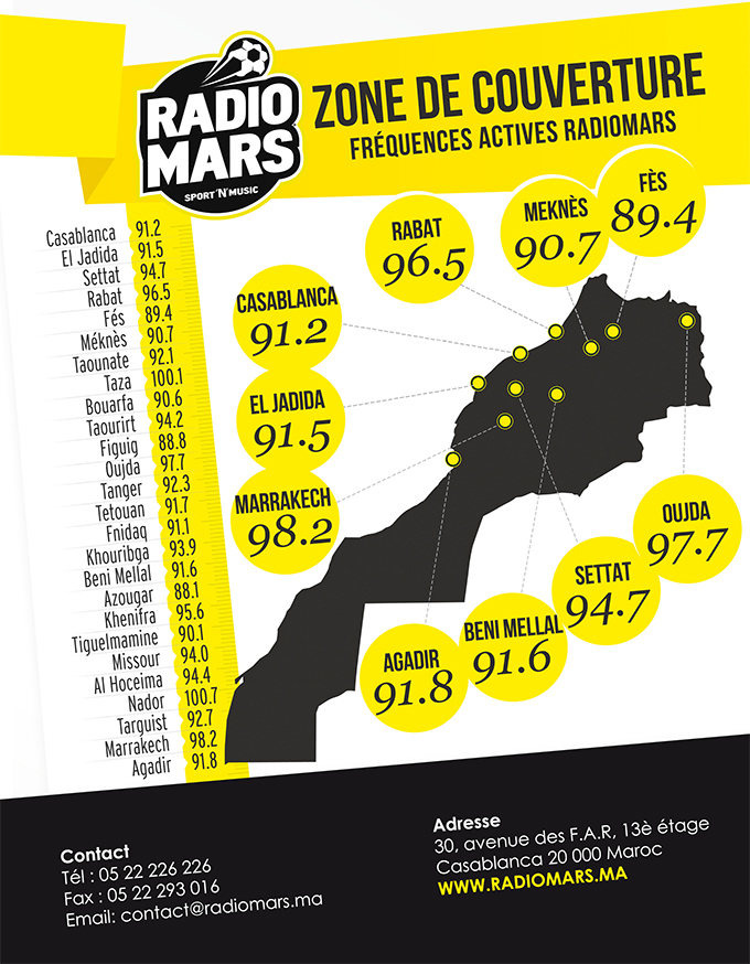 Fréquences Radio Mars