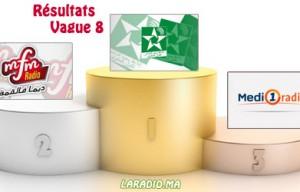 Audience Radio Maroc &#8211; Vague 8 (troisième trimestre 2013) <br /> نسب إستماع إذاعات راديو المغرب