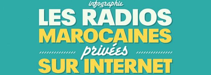 Infographie : Les radios marocaines privées sur Internet <br/> رسومات الحاسوب: المحطات الإذاعية الخاصة المغربية على الإنترنت