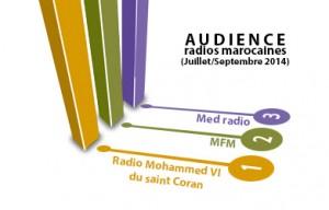 Audience Radio Maroc – Vague 11 (troisième trimestre 2014) <br> نسب إستماع إذاعات راديو المغرب