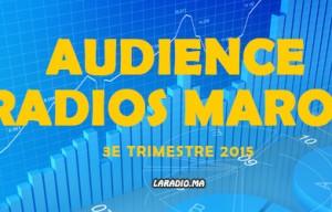 Audience Radios Maroc – Med Radio passe en tête