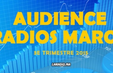 Audiences Radios Maroc - Med Radio passe en tête